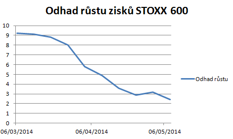 vyhled_stoxx600